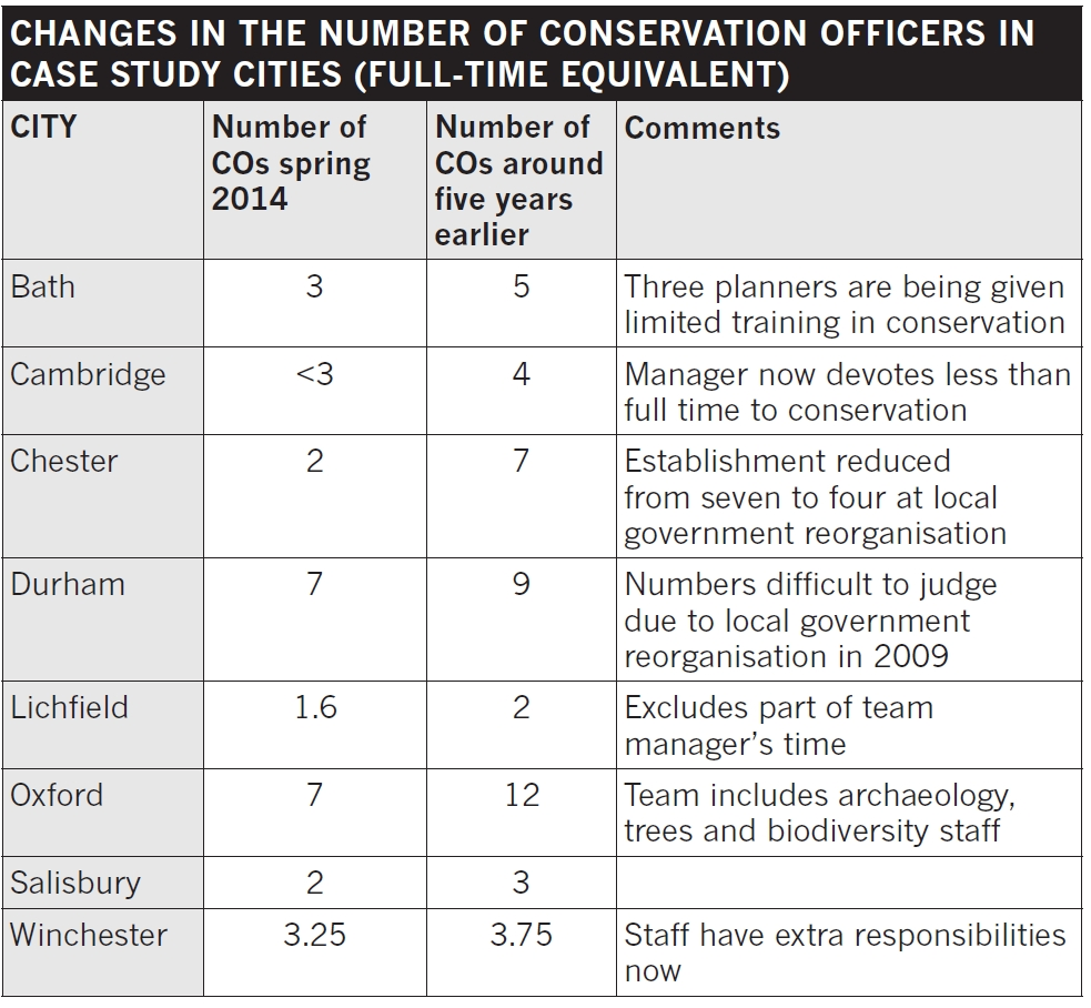 Changes in the number of conservation officers in case study cities.jpg