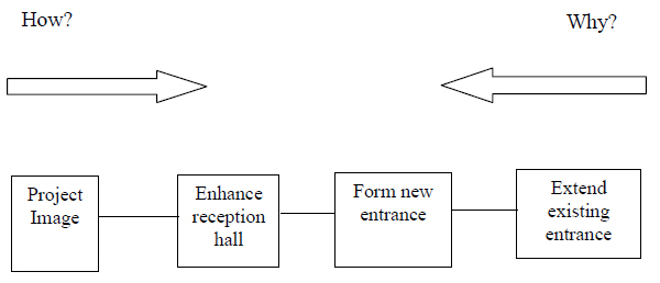 Fast diagram for part of an office building.jpg