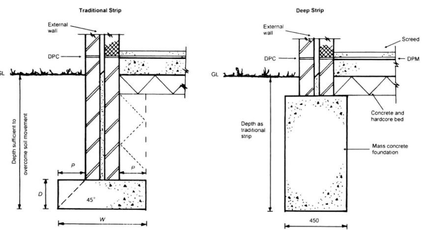Strip foundation designing buildings wiki for Foundation blueprints
