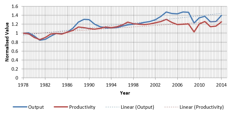 Long term output and productivity trends.jpg