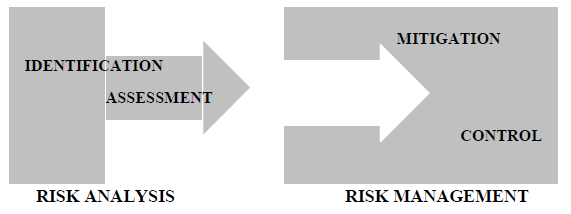 File:Phases and stages of risk management process 1.jpg