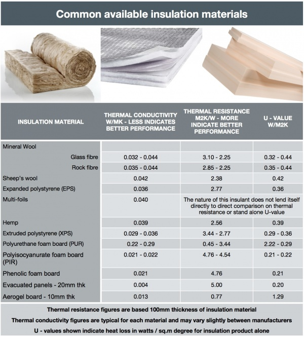 Thermal insulation for buildings designing buildings wiki for Wool insulation cost