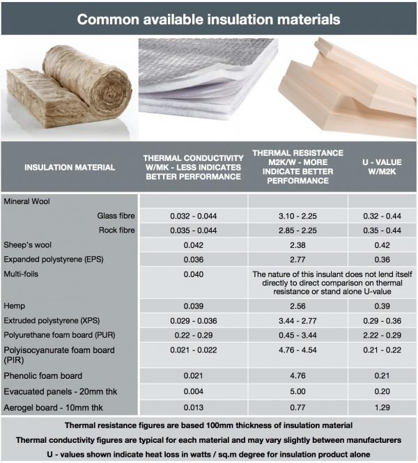 Perfect Insulation Comparison