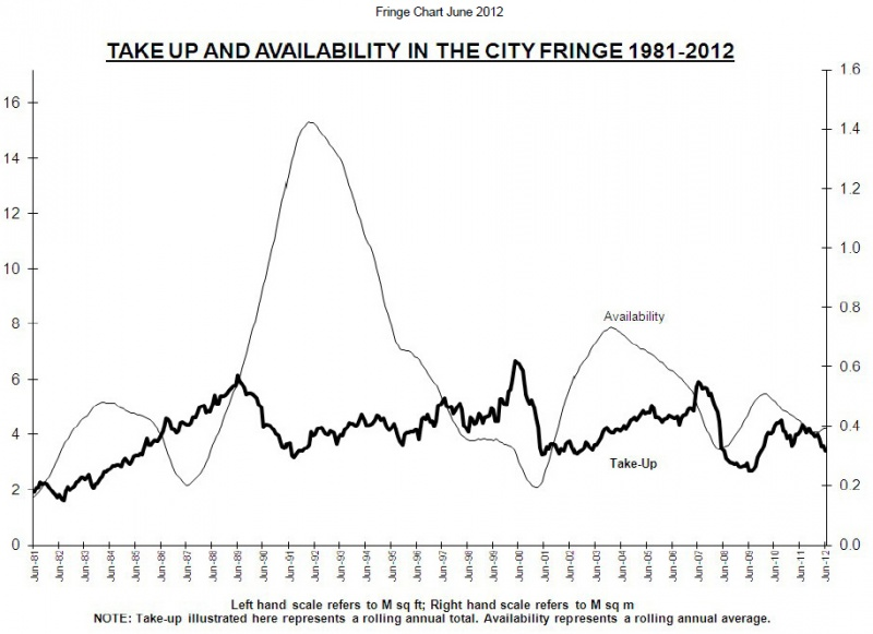 File:Take up and availability in the city fringe june 2012.jpg