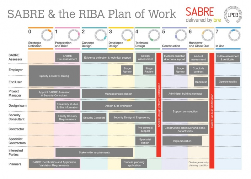 File:SABRE-RIBA-plan-of-Work-.jpg