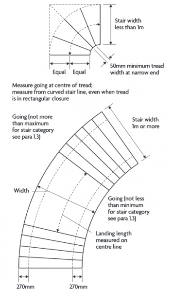 File:Measuring tapered treads.jpg