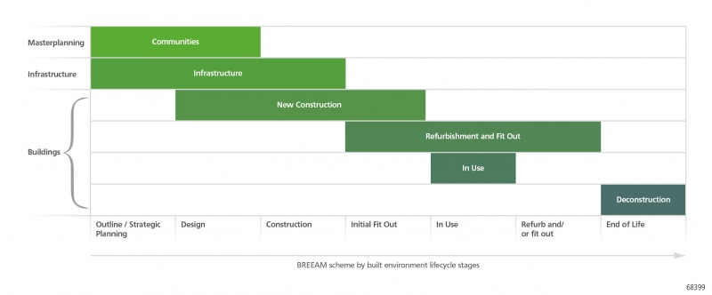 File:BREEAM Communities.jpg