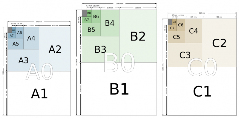 File:A-B-C-series-paper-size-comparison.png