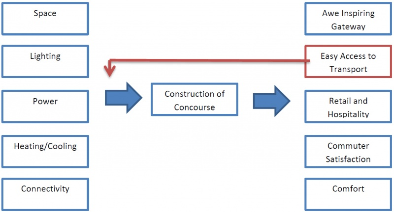 File:Figure 2 concourse sub element.jpg