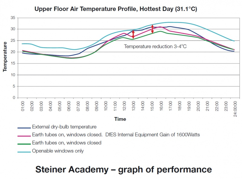 File:Steiner Academy graph of performance.jpg