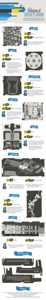 File:The evolution of urban planning infographic.jpg