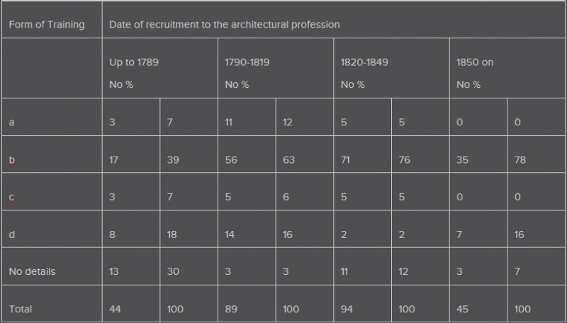 File:History of architects table 2.jpg