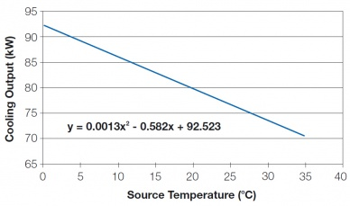 Cooling capacity and entering source water temperature.jpg
