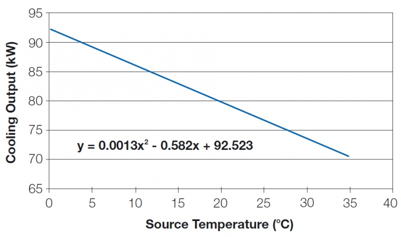 File:Cooling capacity and entering source water temperature.jpg