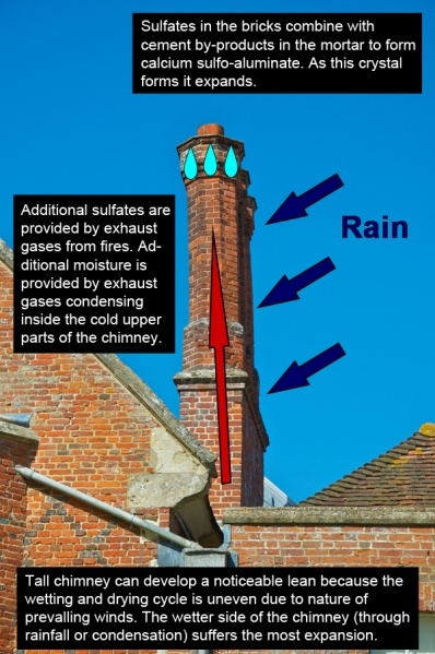 File:Sulfate attack in chimneys.jpg