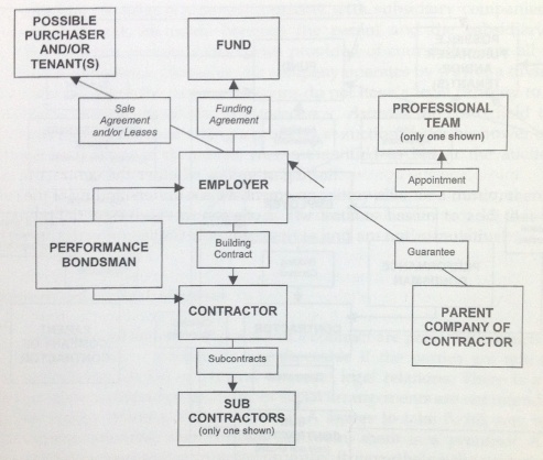 Definition of collateral warranty - Designing Buildings Wiki