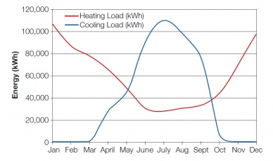Annual heating and cooling load profile.jpg