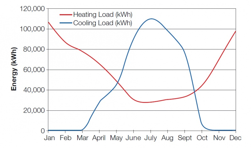 File:Annual heating and cooling load profile.jpg