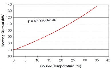 Heating capacity and entering source water temperature.jpg