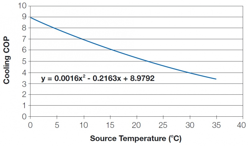 File:Cooling cop and entering source water temperature.jpg