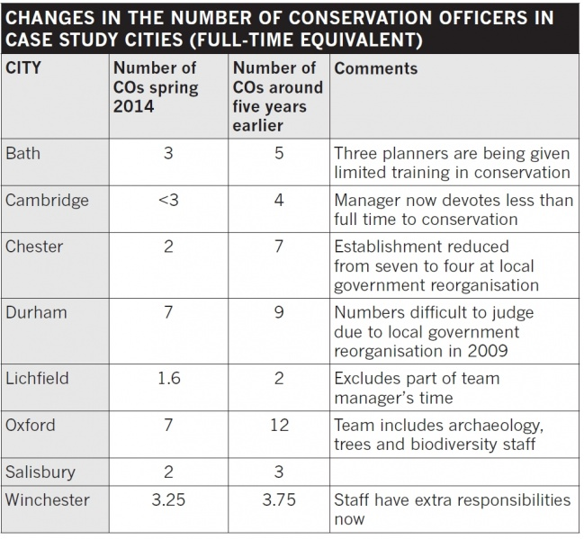 File:Changes in the number of conservation officers in case study cities.jpg